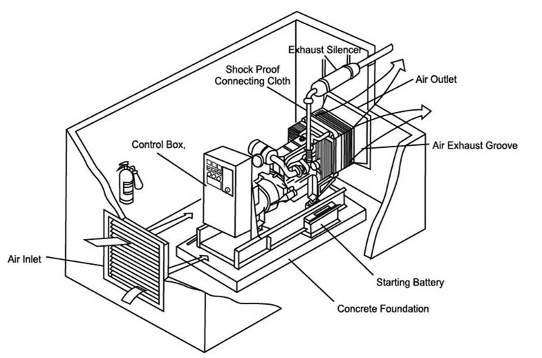8kva to 230kva korean doosan diesel backup generator